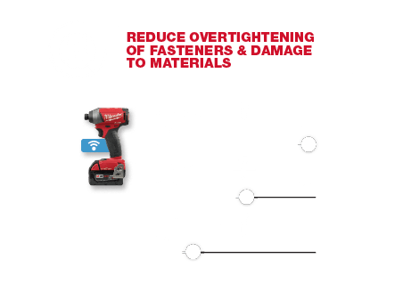 Reduce overtightening of fasteners & damage to materials